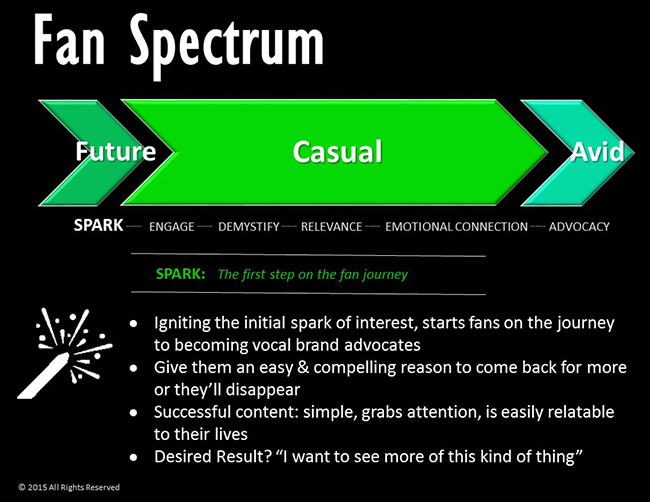 Apply fan spectrum to your personal brand