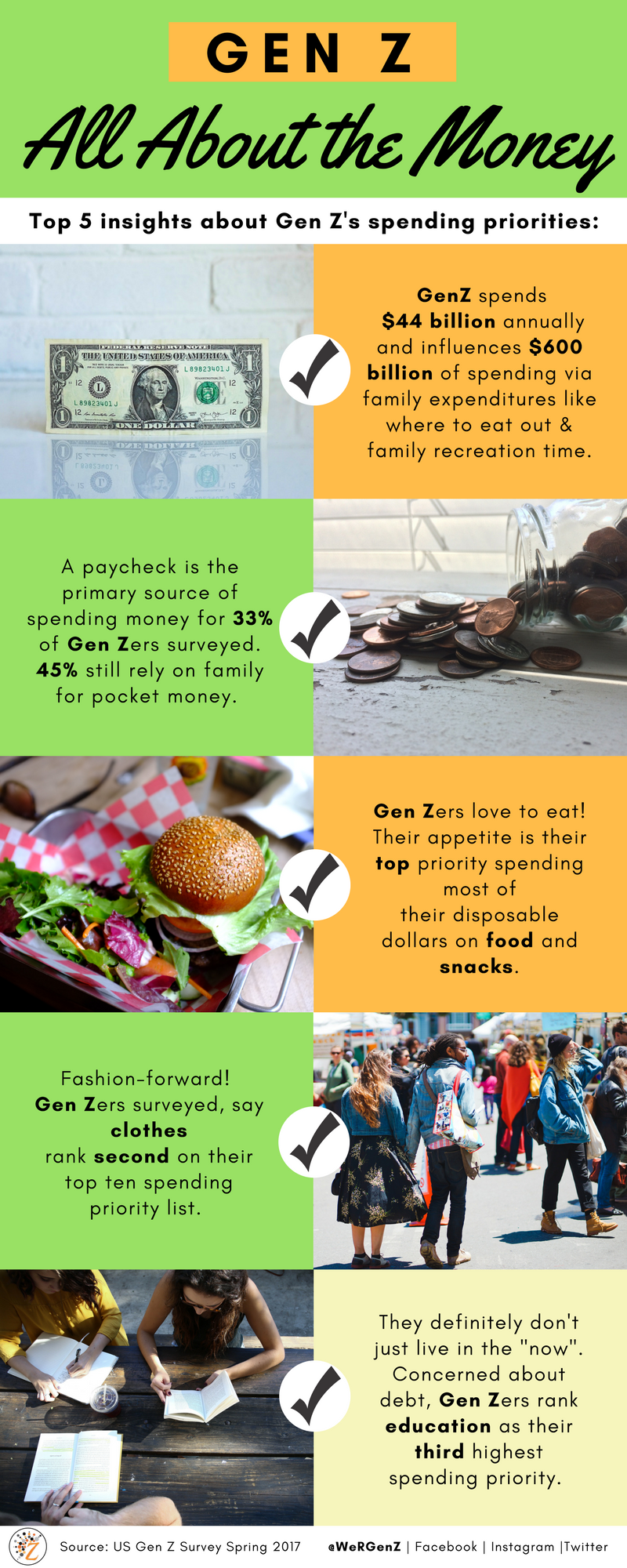Infographic about Gen Z money mindset, spending and financial savvy